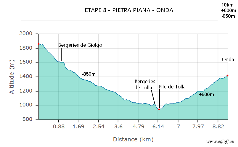 etape8 pietrapiana onda normal